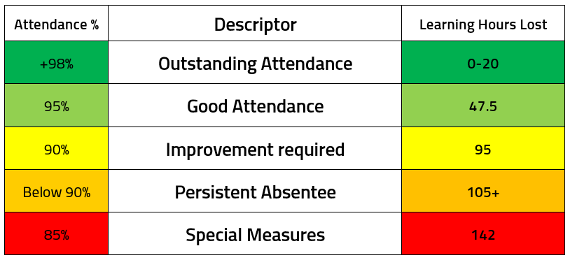 Expected School Attendance